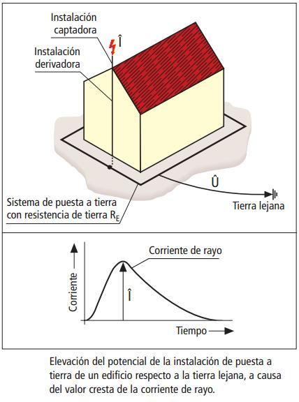ElevacionDelPotencial