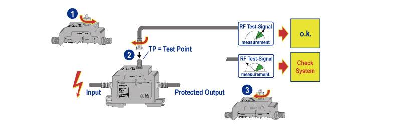 Diagrama con el DEHNgate DGA GFF TV (dispositivo de protección contra rayos y sobretensiones): entrada, salida protegida, entrada para pruebas de señal.