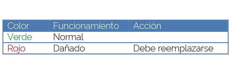 Tabla especificando los indicadores de estado DEHNguard DG MU 3PY (Referencia 908345)