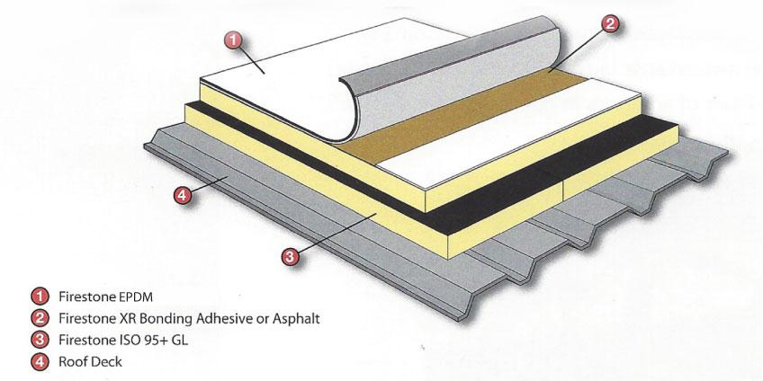 Techos que contienen materiales combustibles: EPDM