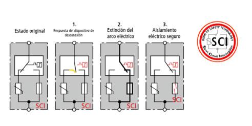 DEHNcombo YPV incluye la tecnología SCI evitando incendios